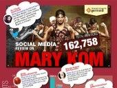 Mary Kom - Social Media Analysis