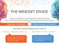 The Mindset Divide Infographic