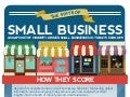 The State of Minority Owned Small Business