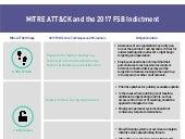 MITRE ATT&CK and 2017 FSB Indictment