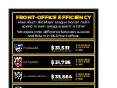 MLS Front-Office Efficiency Ratings 2014