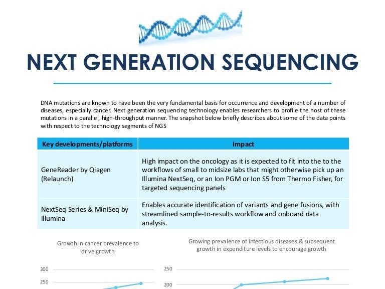 Strategic Analysis of the Pharma Market, Future Revenue