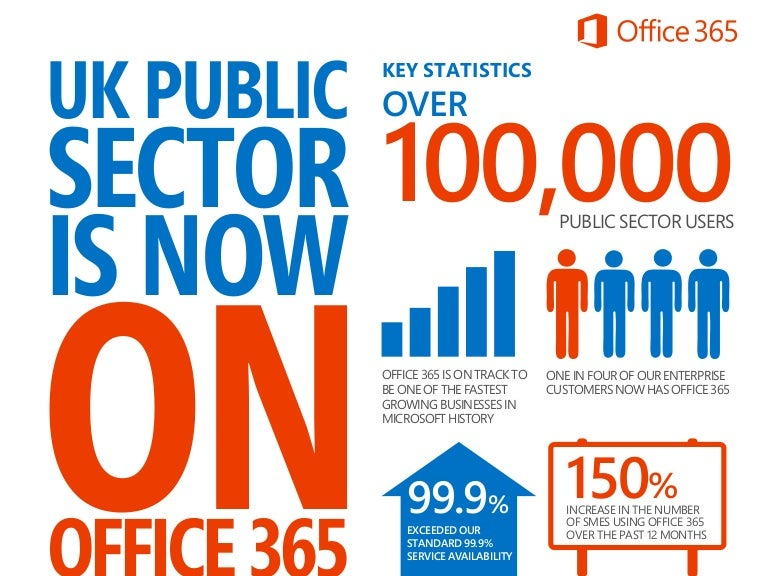 Technology Management Image: Office365 Infographic UK Public Sector