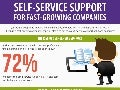 Self-Service Support: the Essential for Fast-Growing Companies