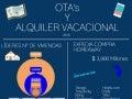 OTA's y el Alquiler Vacacional 2016