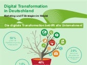 Digitale Transformation in Deutschland