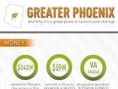 Why Greater Phoenix is THE Place to Launch your Startup