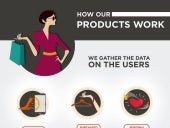 Piqit platform work process