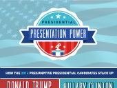 Presidential Presentation Power