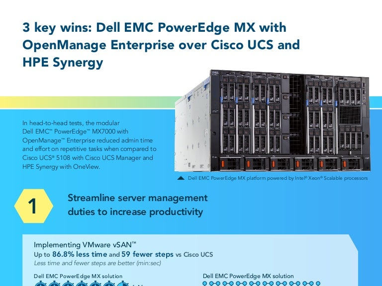 3 key wins: Dell EMC PowerEdge MX with OpenManage Enterprise over Cis…
