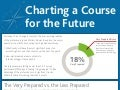 Charting a Course for the Future [Infographic]