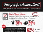 Infographic: Innovation in QSR, Casual Dining 2017