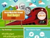 Rail Budget 2015 : Social Media Analysis