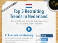Netherlands Recruiting Trends Infographic 2013 | Dutch