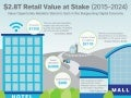 Retail Value at Stake Infographic