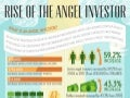 INFOGRAPHIC:  Rise of the Angel Investor