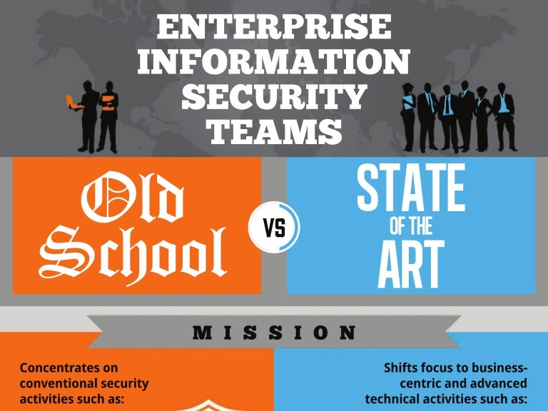 Infographics Enterprise Information Security Teams