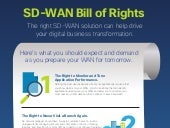 SD-WAN Bill of Rights -infographic