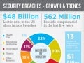 Security Breaches: Growth and Trends (infographic)