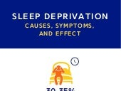 Sleep Deprivation - Causes, Symptoms and Effects