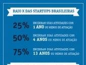 Principais resultados da pesquisa da FDC sobre a mortalidade de startups brasileiras