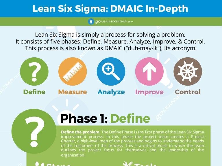 Lean six sigma dmaic in depth sciox Images