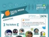 Social Media Day Pune (SMDay) - Social Media Analysis