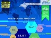 Social Media Analytics for #SMW15
