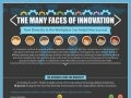 The Many Faces Of Innovation