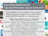 How Many People Use the Top Social Media, Apps & Services?