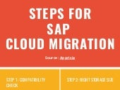 Steps For Successful SAP Cloud Migration