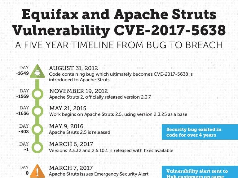 Equifax & Apache Struts Vulnerability CVE-2017-5638