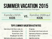 Summer Vacation Insights 2015 Infographic