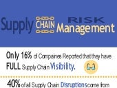 Supply Chain Risk Management – Infographic