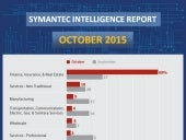 Rising Dark Side of Cyber Crime – Oct 2015 Report