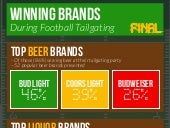 Final Results: Which Brands are Winning Football Tailgaters?