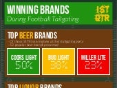 1st Quarter Results: Which Brands are Winning Football Tailgaters?