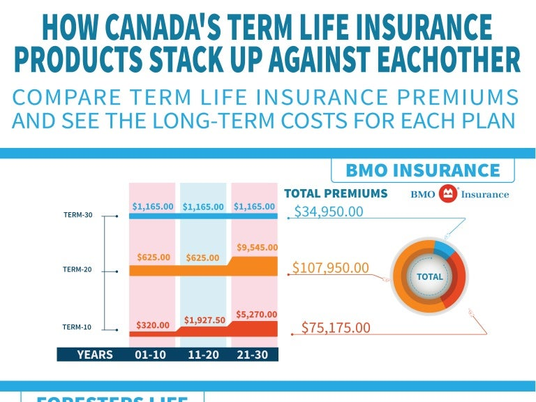 Bmo Term Life Insurance Quote Adorable Canada's Term Insurance Plans Comparison 2014