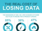 What are the real costs of losing data for companies?