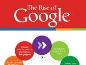 The Rise Of Mighty Google