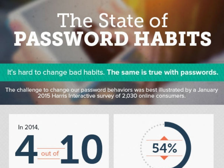 The State of Passowrd Habits | Infographic