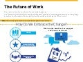 The Future of Work - Infographic