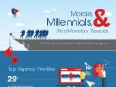 Morale, Millennials & Non-Monetary Rewards: The State of Human Capital in Federal and Defense Agencies