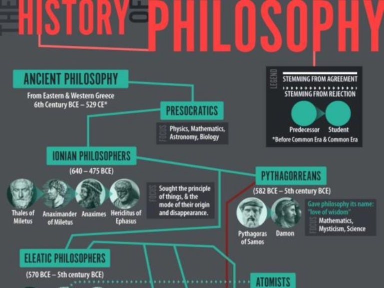 timeline   history of philosophy
