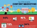 Top 27 Content Marketing Tips for Every Modern Day Marketer