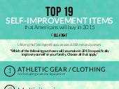 Top 19 Self-Improvement Items that Americans Will Buy in 2015