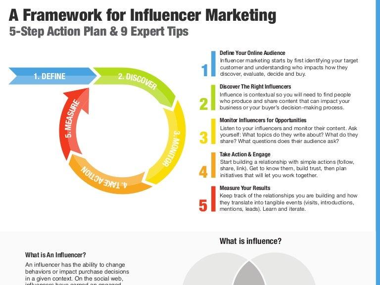 a framework for influencer marketing 5 step action plan 9 expert t. Black Bedroom Furniture Sets. Home Design Ideas