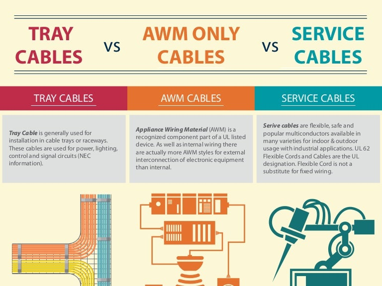 tray cables vs awm cables vs service cables rh slideshare net appliance wiring material wikipedia appliance wiring material ul 758