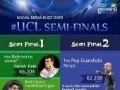 UEFA Champions League Semi Finals - Social Media Buzz