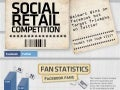 Retails brands on top of Social Media